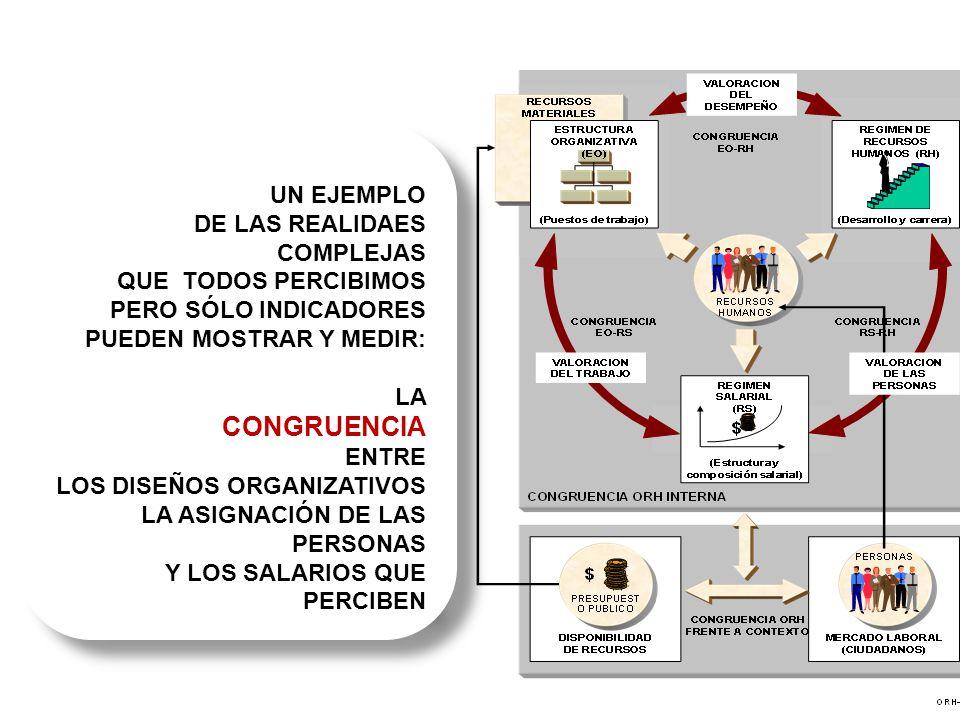 CONGRUENCIA d UN EJEMPLO DE LAS REALIDAES COMPLEJAS