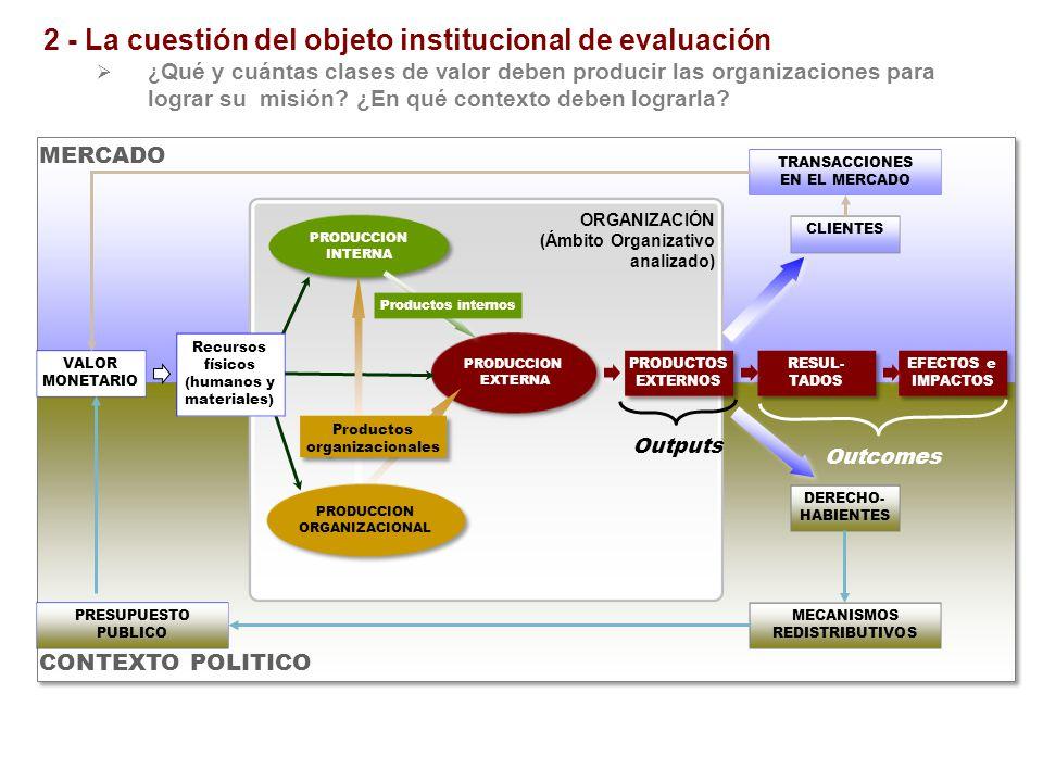 2 - La cuestión del objeto institucional de evaluación