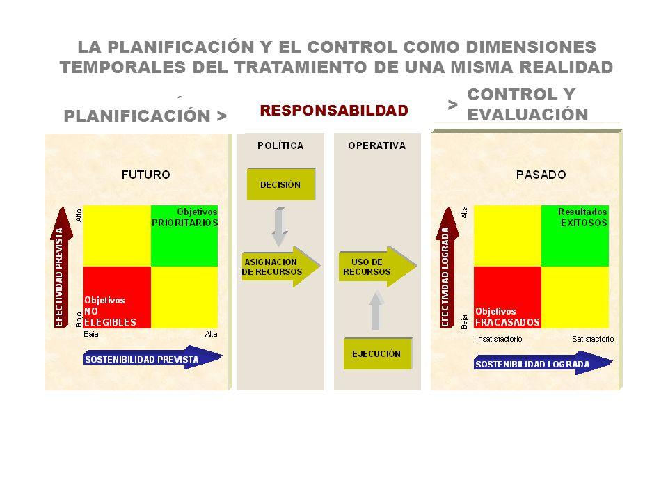 LA PLANIFICACIÓN Y EL CONTROL COMO DIMENSIONES TEMPORALES DEL TRATAMIENTO DE UNA MISMA REALIDAD