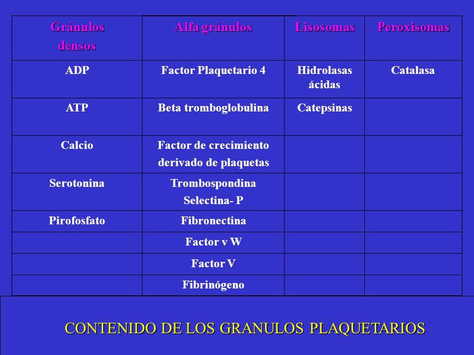 CONTENIDO DE LOS GRANULOS PLAQUETARIOS