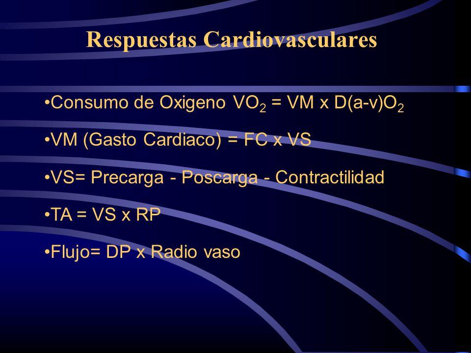 Respuestas Cardiovasculares