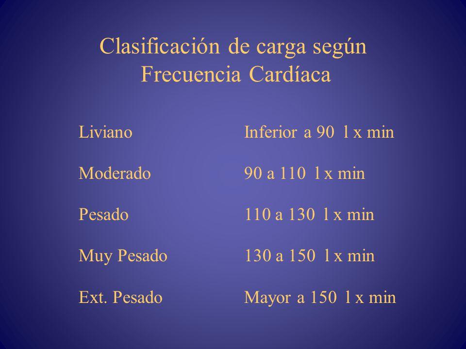 Clasificación de carga según Frecuencia Cardíaca