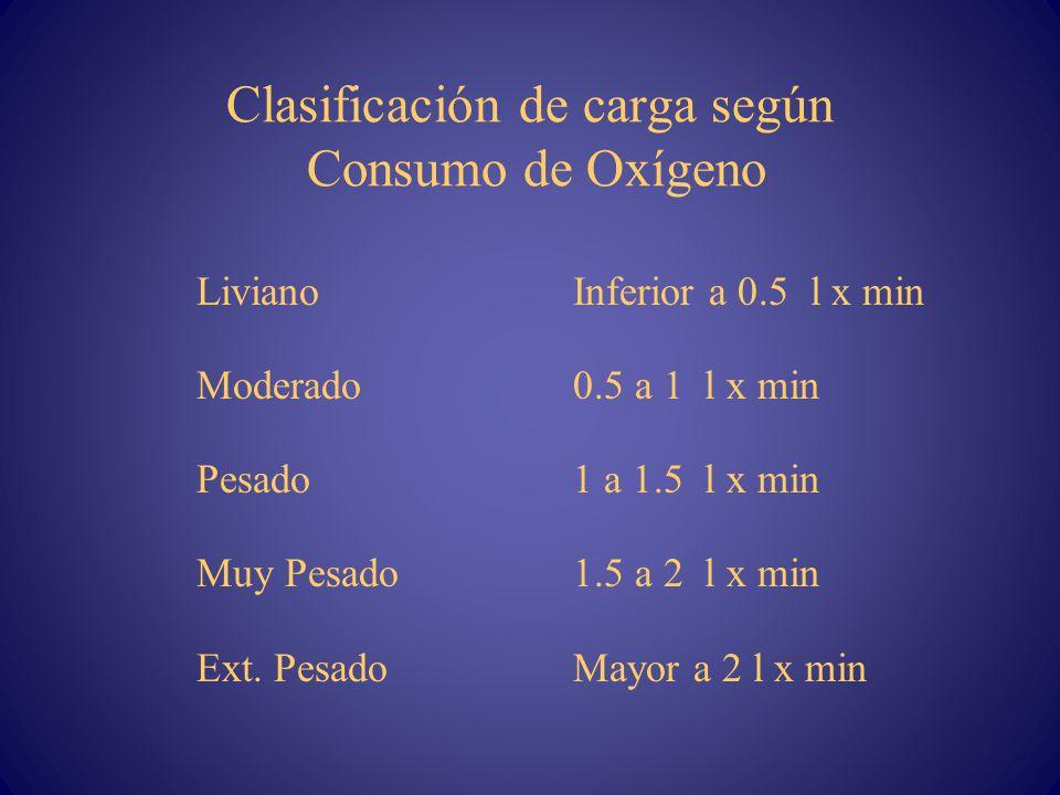 Clasificación de carga según Consumo de Oxígeno