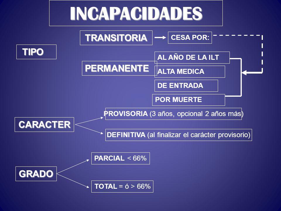 INCAPACIDADES TRANSITORIA TIPO PERMANENTE CARACTER GRADO CESA POR: