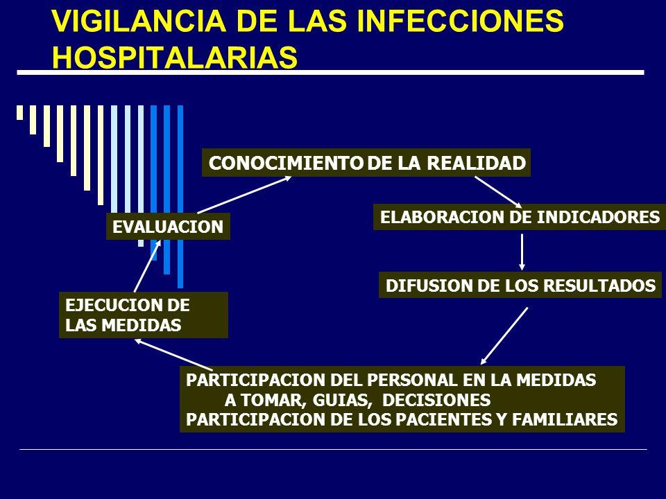 VIGILANCIA DE LAS INFECCIONES HOSPITALARIAS