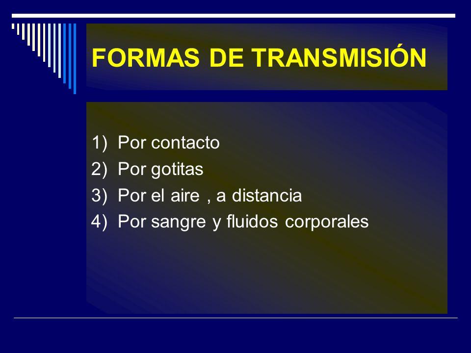 FORMAS DE TRANSMISIÓN 1) Por contacto 2) Por gotitas