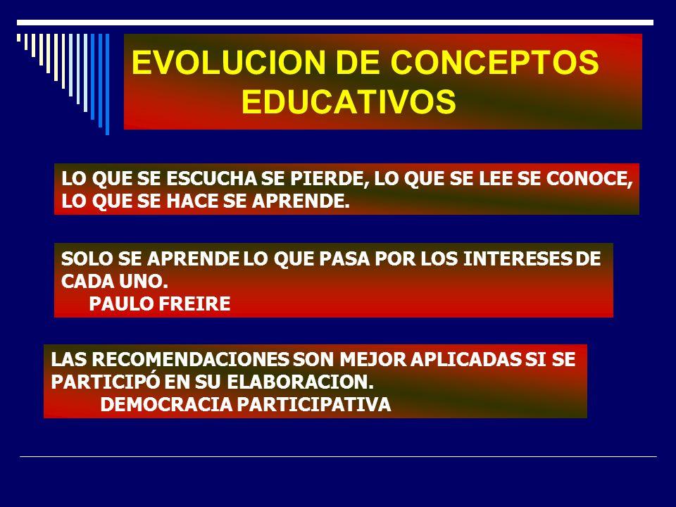 EVOLUCION DE CONCEPTOS EDUCATIVOS