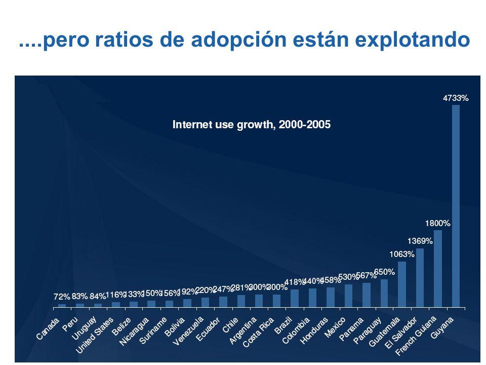 ....pero ratios de adopción están explotando