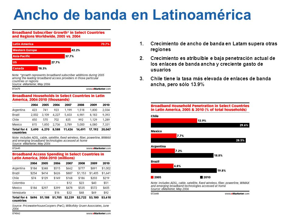 Ancho de banda en Latinoamérica