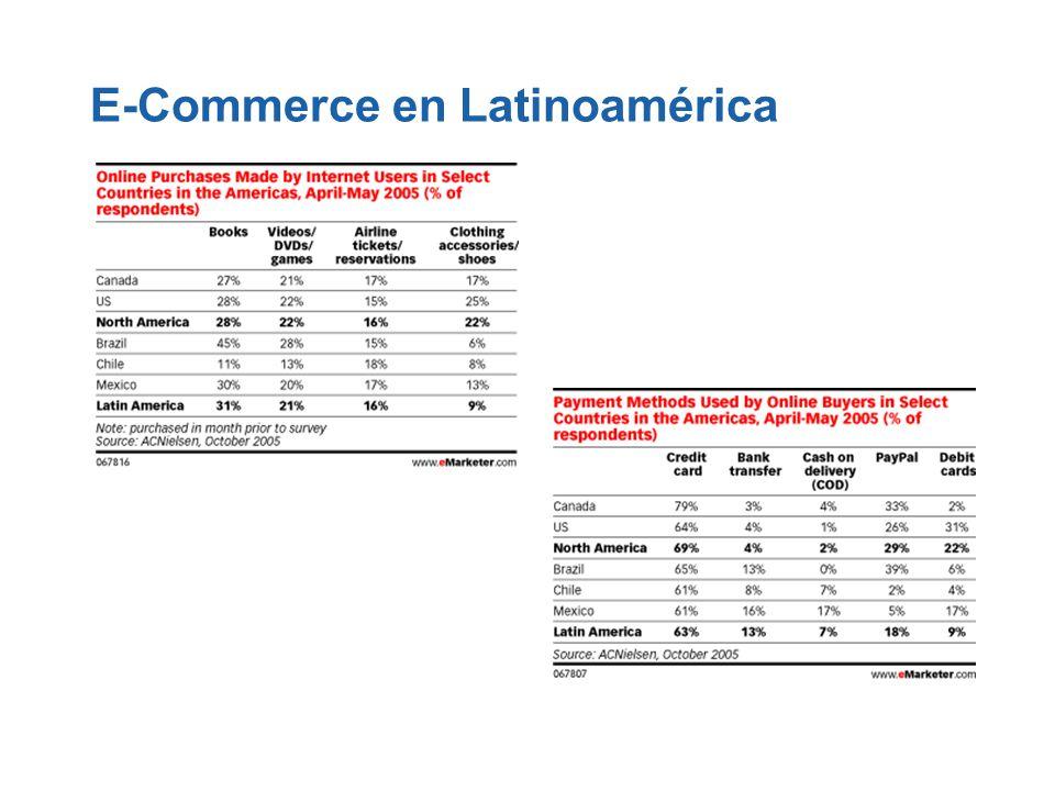 E-Commerce en Latinoamérica