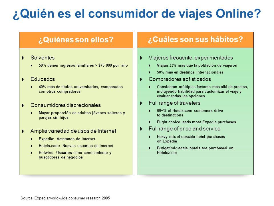 ¿Quién es el consumidor de viajes Online