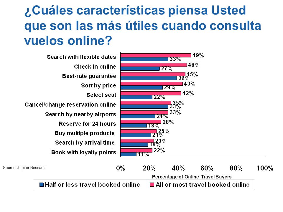 Percentage of Online Travel Buyers