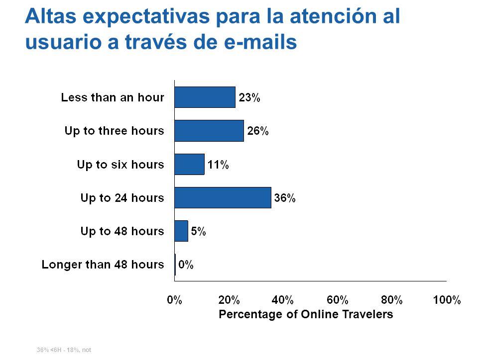 Altas expectativas para la atención al usuario a través de e-mails