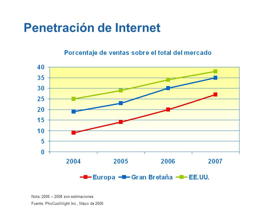 Penetración de Internet