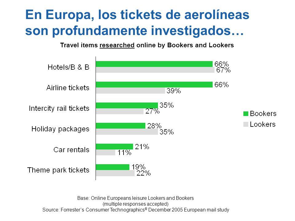 En Europa, los tickets de aerolíneas son profundamente investigados…