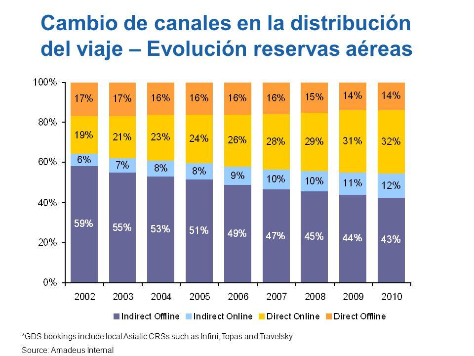 Cambio de canales en la distribución del viaje – Evolución reservas aéreas