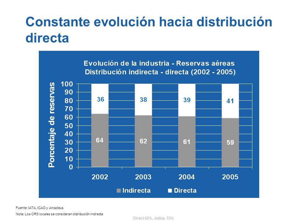 Constante evolución hacia distribución directa