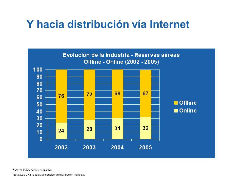 Y hacia distribución vía Internet