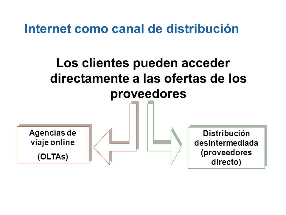 Internet como canal de distribución