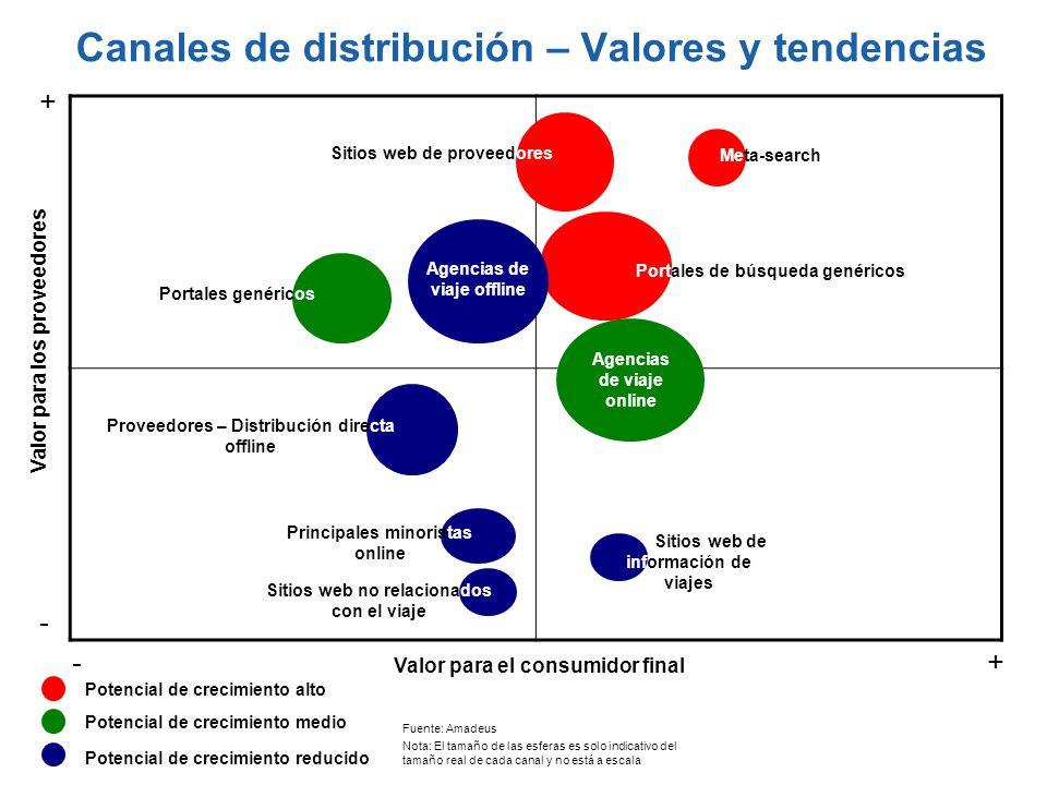 Canales de distribución – Valores y tendencias
