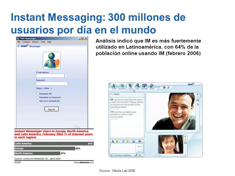 Instant Messaging: 300 millones de usuarios por día en el mundo
