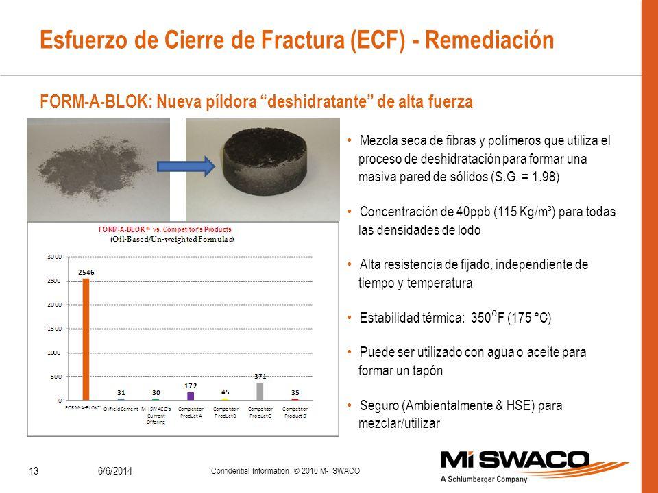 Esfuerzo de Cierre de Fractura (ECF) - Remediación