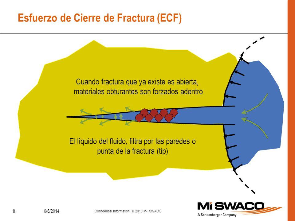 Esfuerzo de Cierre de Fractura (ECF)