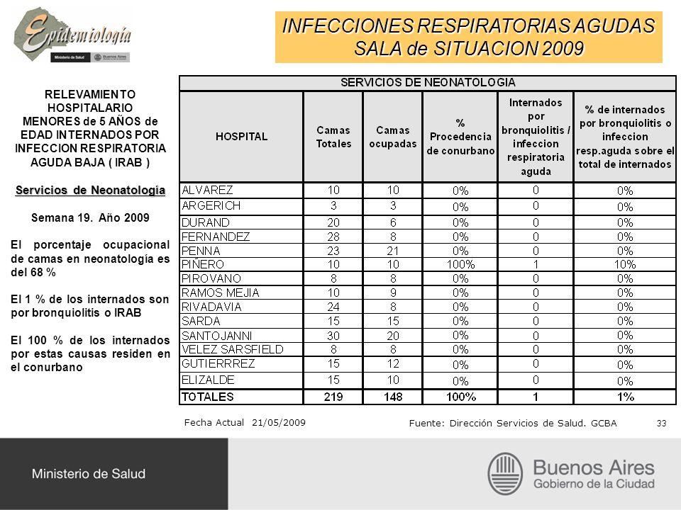 RELEVAMIENTO HOSPITALARIO Servicios de Neonatología