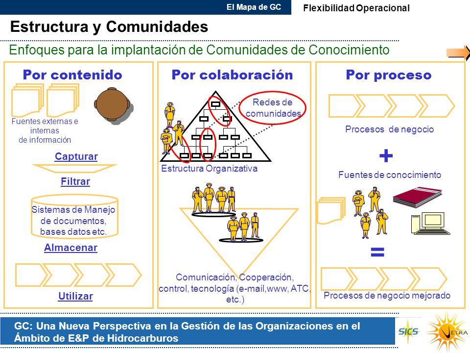 + = Estructura y Comunidades