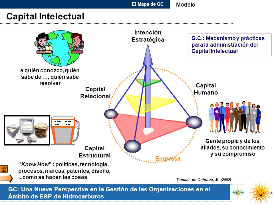 Capital Intelectual Intención Estratégica Capital Capital Humano
