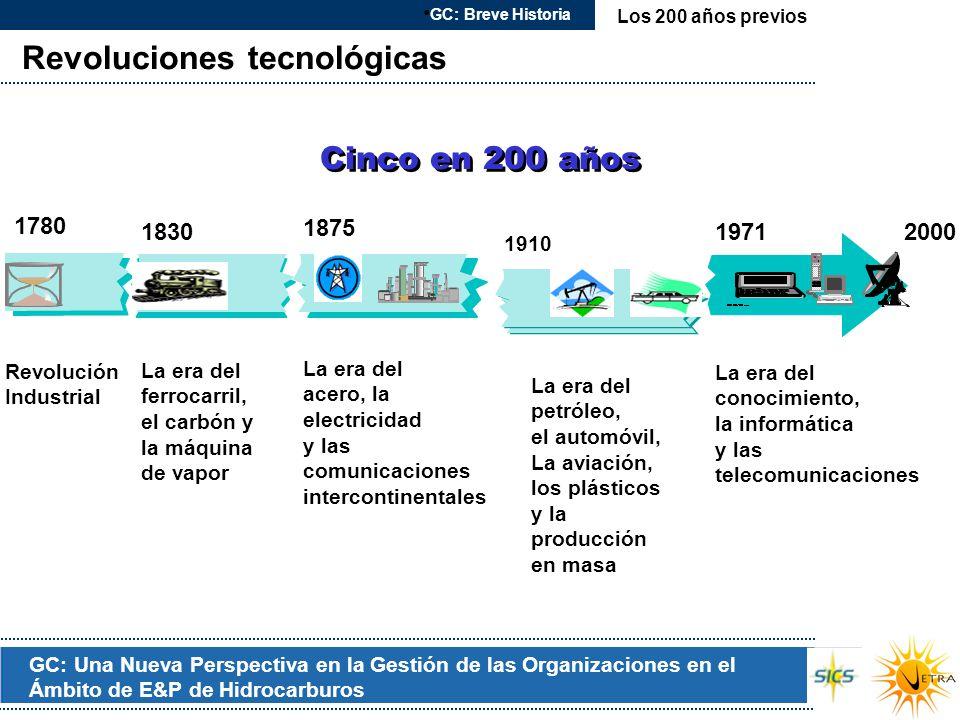 Revoluciones tecnológicas