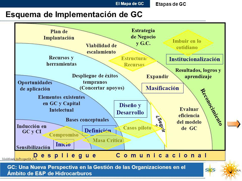 Esquema de Implementación de GC