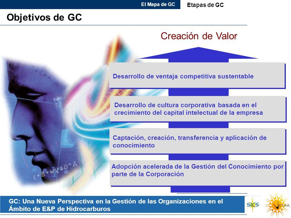 Objetivos de GC Creación de Valor