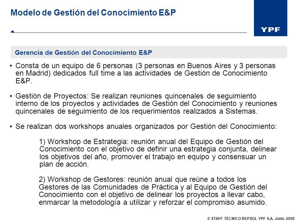 Modelo de Gestión del Conocimiento E&P