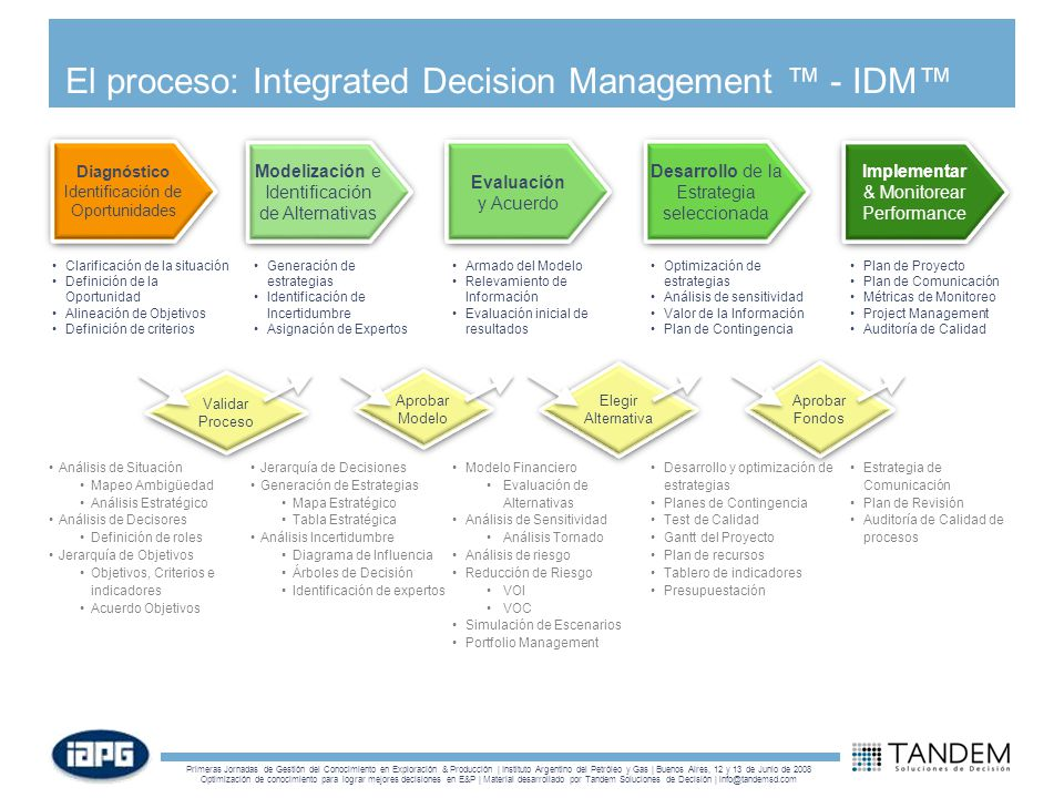 El proceso: Integrated Decision Management ™ - IDM™