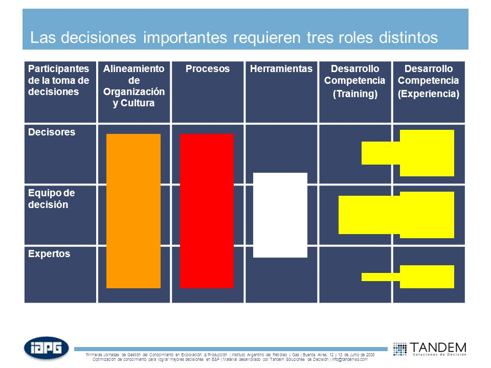 Las decisiones importantes requieren tres roles distintos