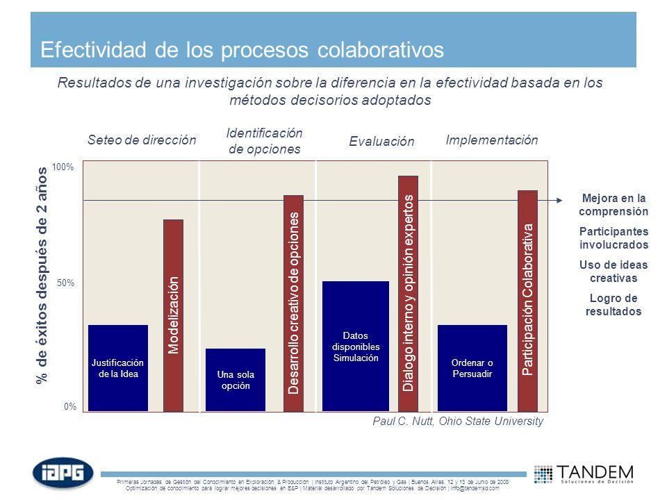 Efectividad de los procesos colaborativos