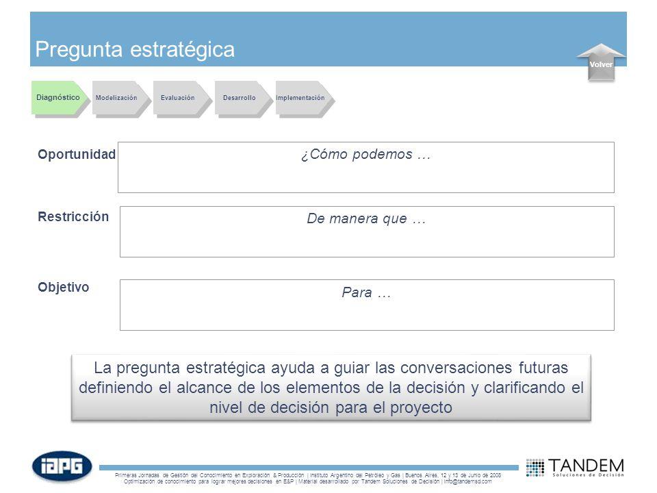Pregunta estratégica Volver. Diagnóstico. Modelización. Evaluación. Desarrollo. Implementación.