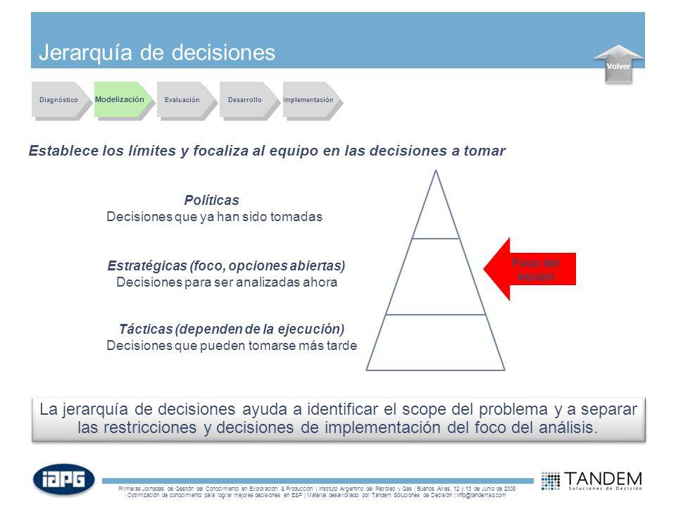 Jerarquía de decisiones