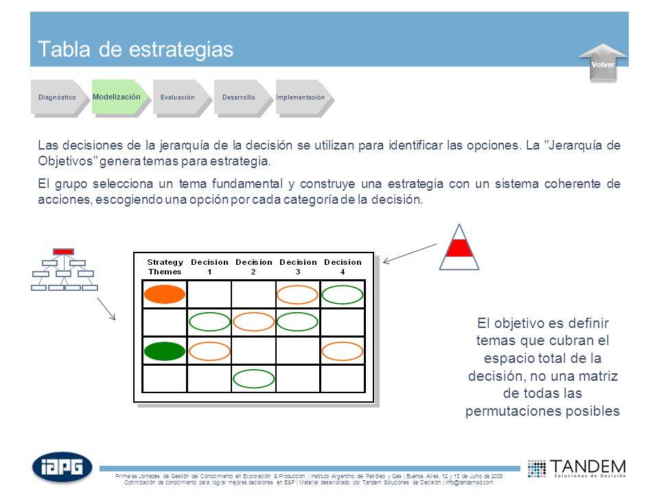Tabla de estrategias Volver. Diagnóstico. Modelización. Evaluación. Desarrollo. Implementación.