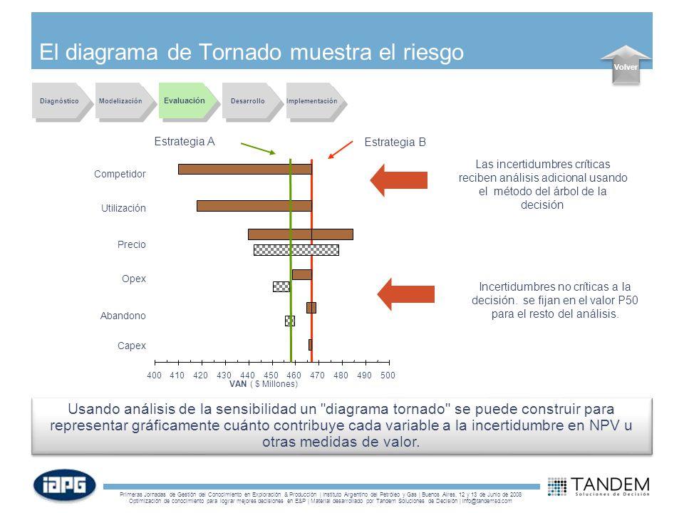 El diagrama de Tornado muestra el riesgo
