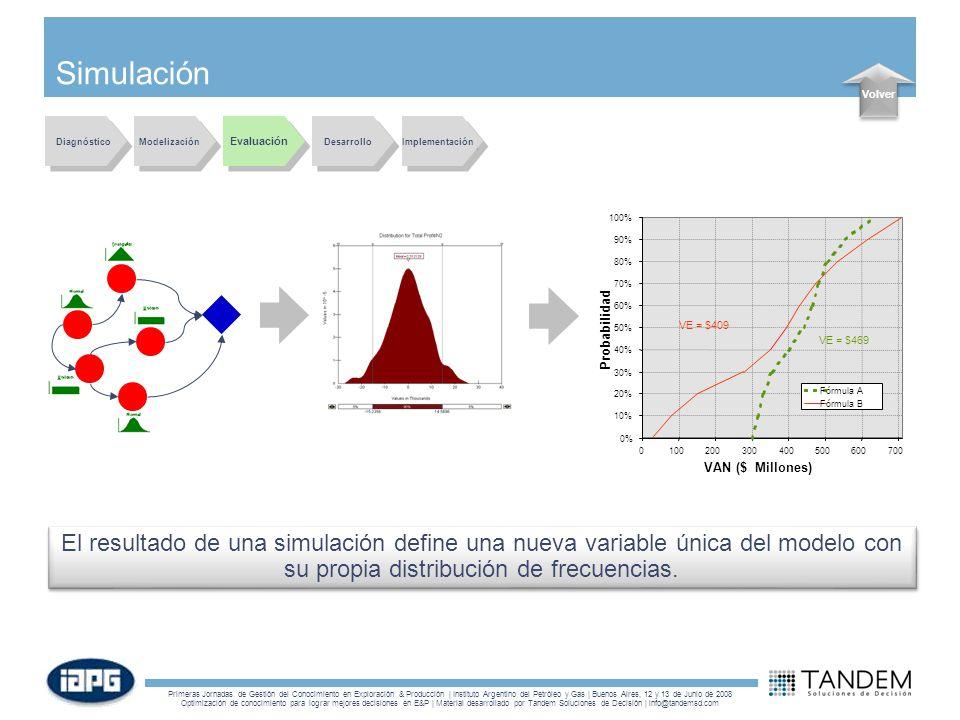 Simulación Volver. Diagnóstico. Modelización. Evaluación. Desarrollo. Implementación. 0% 10%