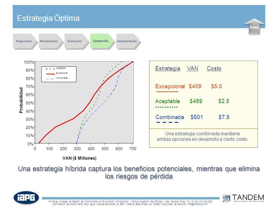 Estrategia Óptima Volver. Diagnóstico. Modelización. Evaluación. Desarrollo. Implementación. 0%