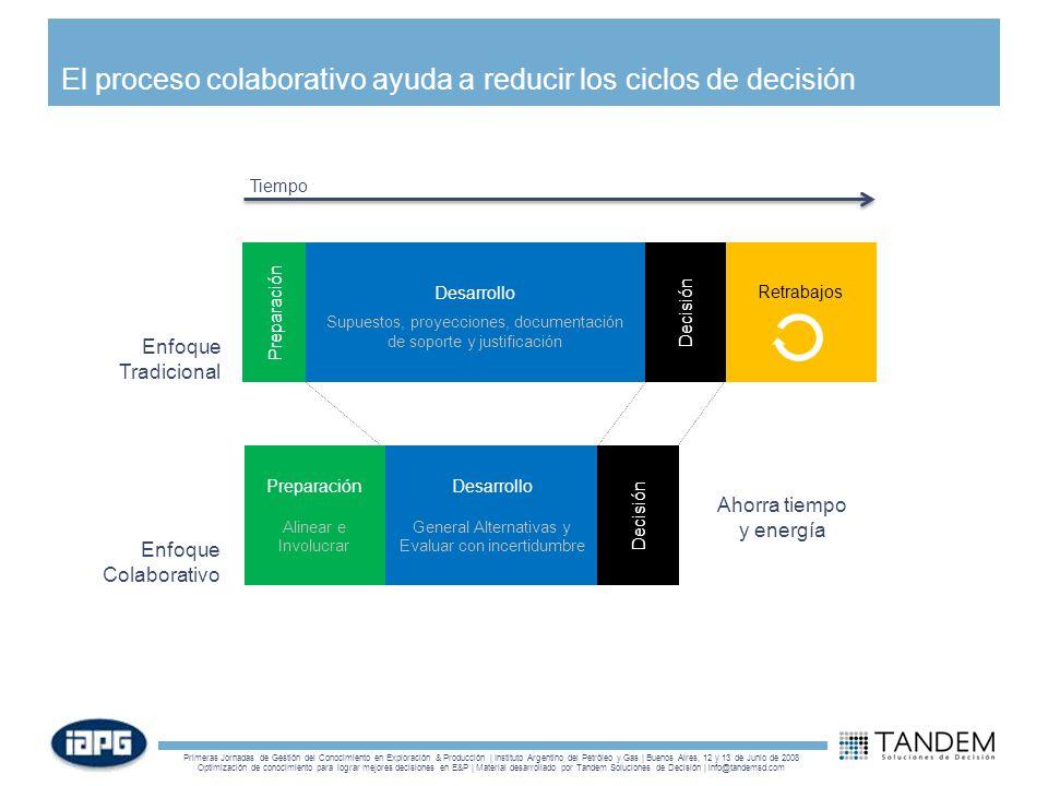 El proceso colaborativo ayuda a reducir los ciclos de decisión