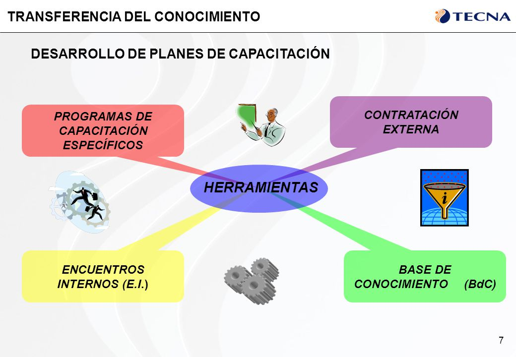 TRANSFERENCIA DEL CONOCIMIENTO
