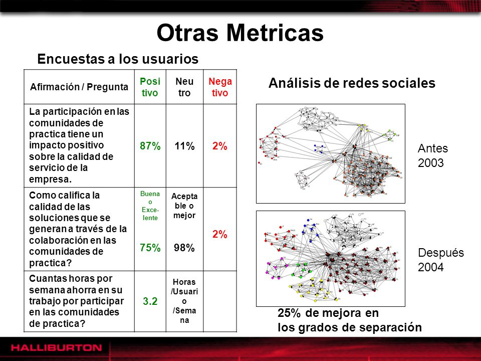 Otras Metricas Encuestas a los usuarios Análisis de redes sociales