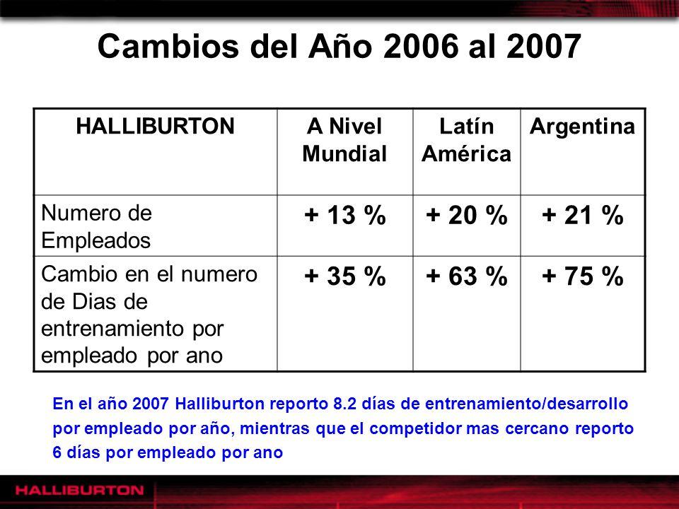 Cambios del Año 2006 al 2007 + 13 % + 20 % + 21 % + 35 % + 63 % + 75 %