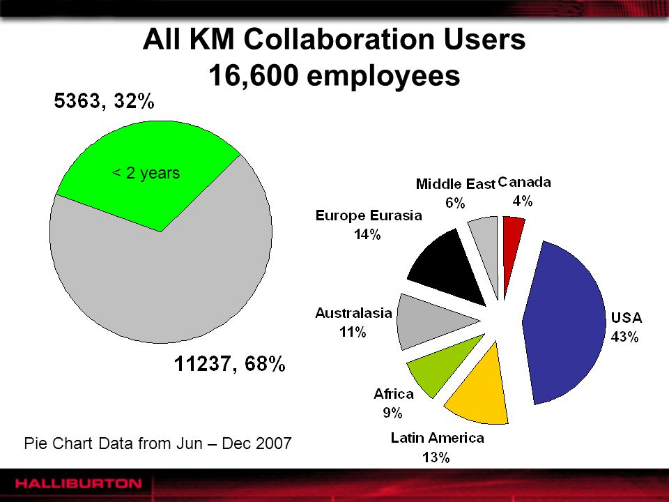 All KM Collaboration Users 16,600 employees