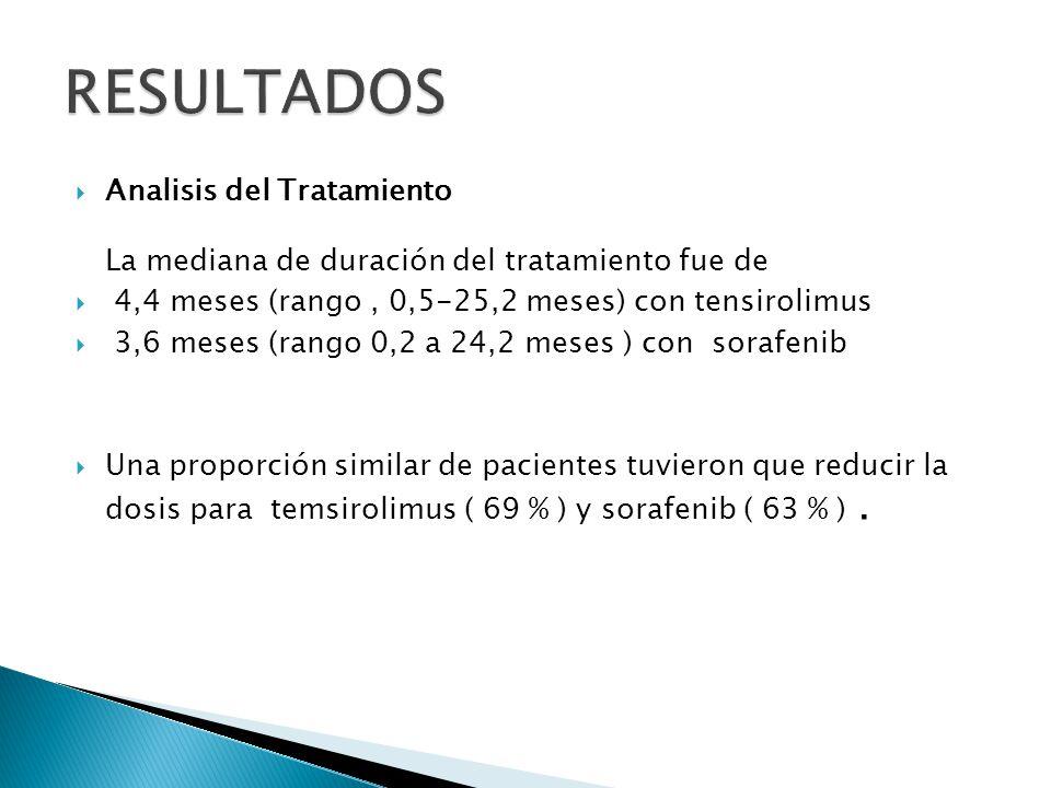RESULTADOS Analisis del Tratamiento La mediana de duración del tratamiento fue de. 4,4 meses (rango , 0,5-25,2 meses) con tensirolimus.
