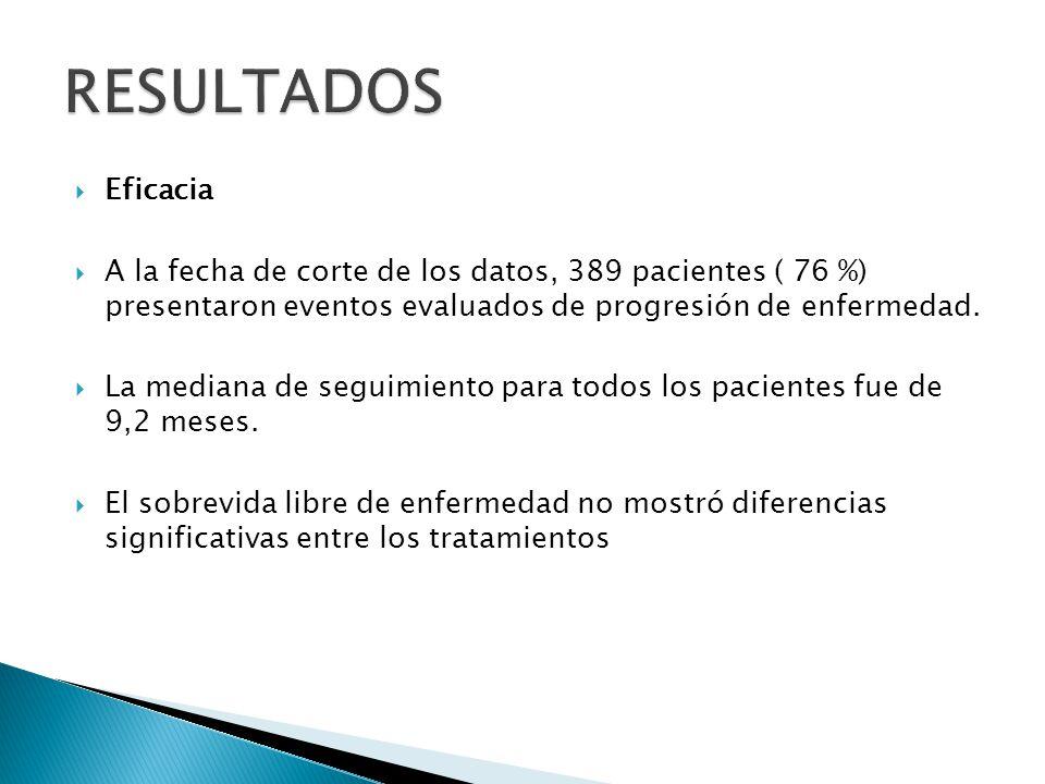RESULTADOS Eficacia. A la fecha de corte de los datos, 389 pacientes ( 76 %) presentaron eventos evaluados de progresión de enfermedad.